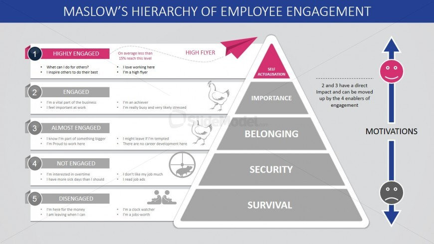 PPT Template Maslow's Employee Engagement Self Actualisation Step