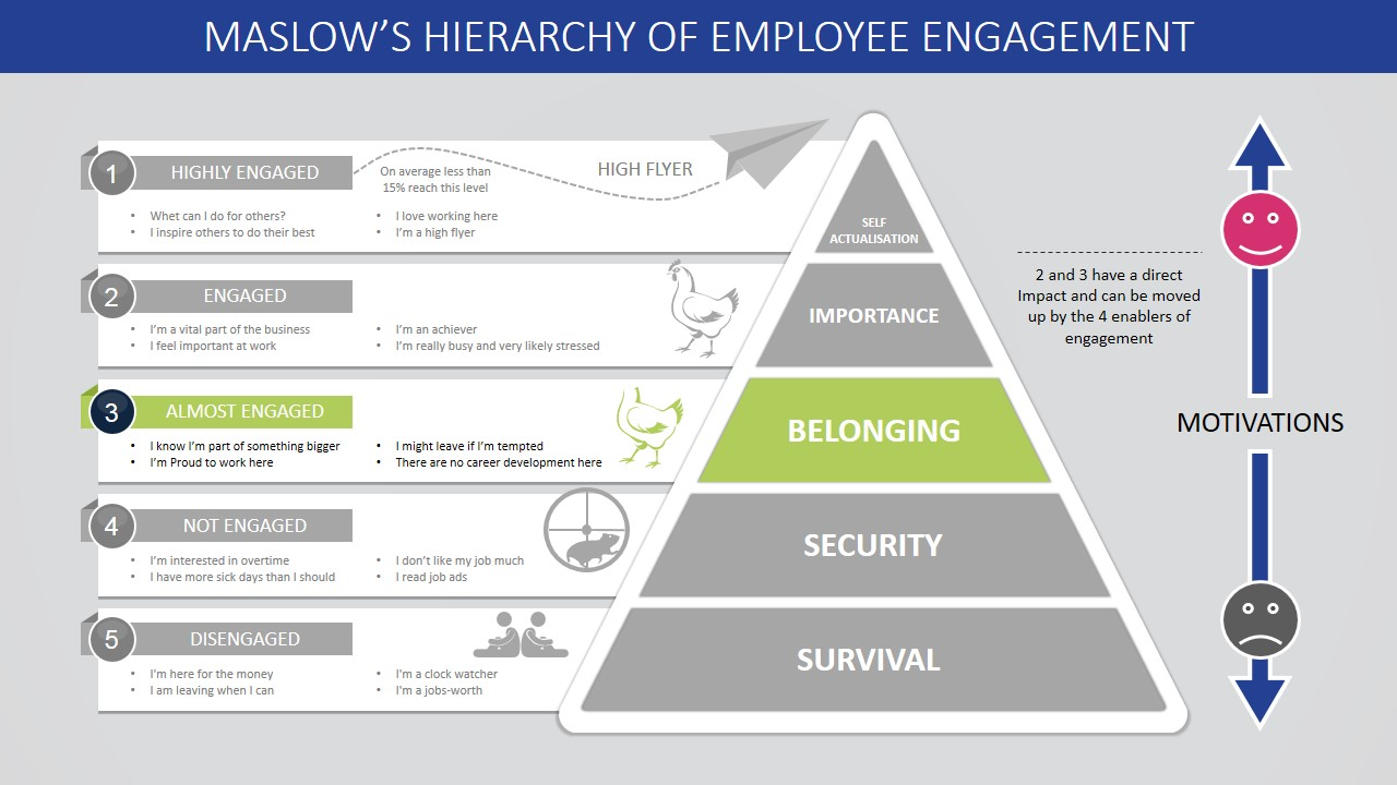 Belonging Steps of Maslow's Hierarchy for Almost Engaged Employees PPT Diagram