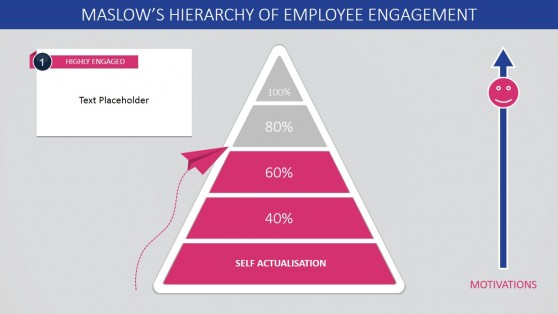 Percentage of Employee Engagement Through Maslow's Pyramid