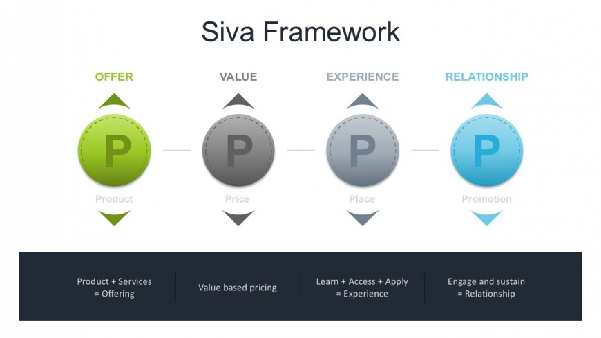 4Ps Marketing Diagram PowerPoint Shapes