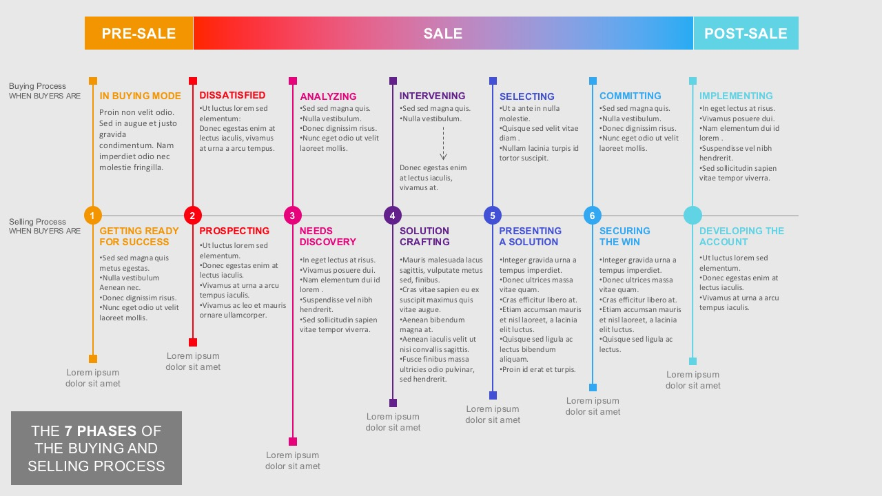 7 steps of buying and selling process powerpoint the process of selling and buying for powerpoint templates toneelgroepblik