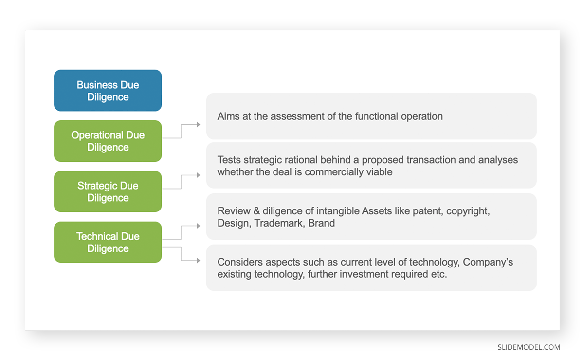 Due Diligence Mergers And Acquisitions PPT Template