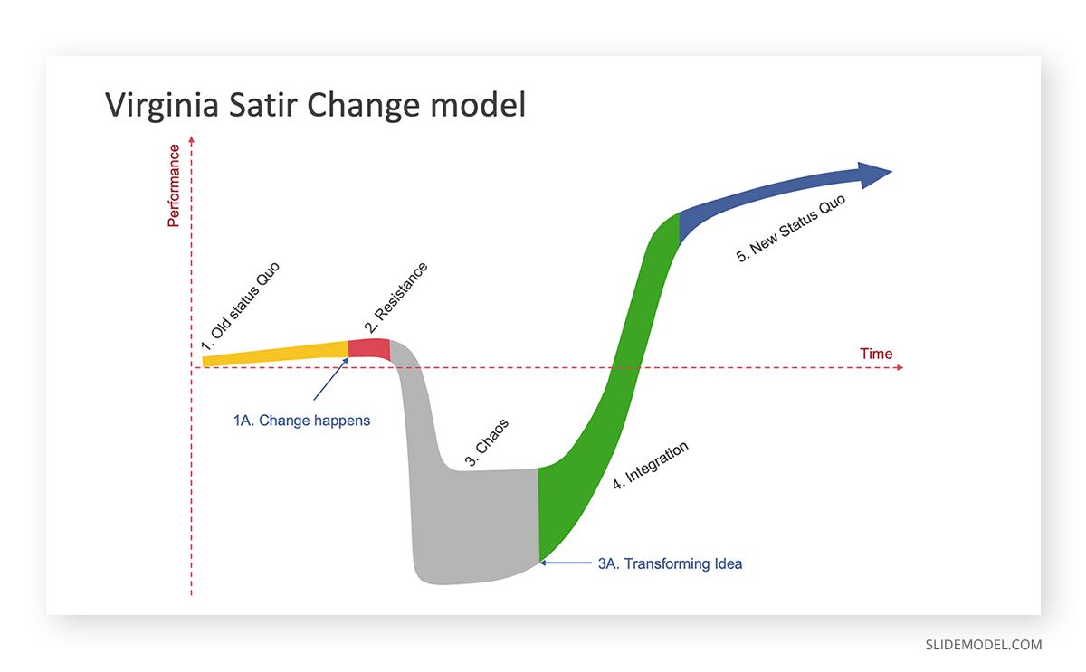 Virginia Satir´s Change Management Model PPT Template