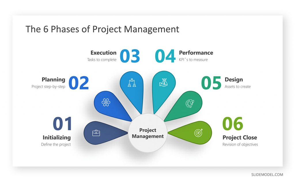 Phases of Project Management Concept Map