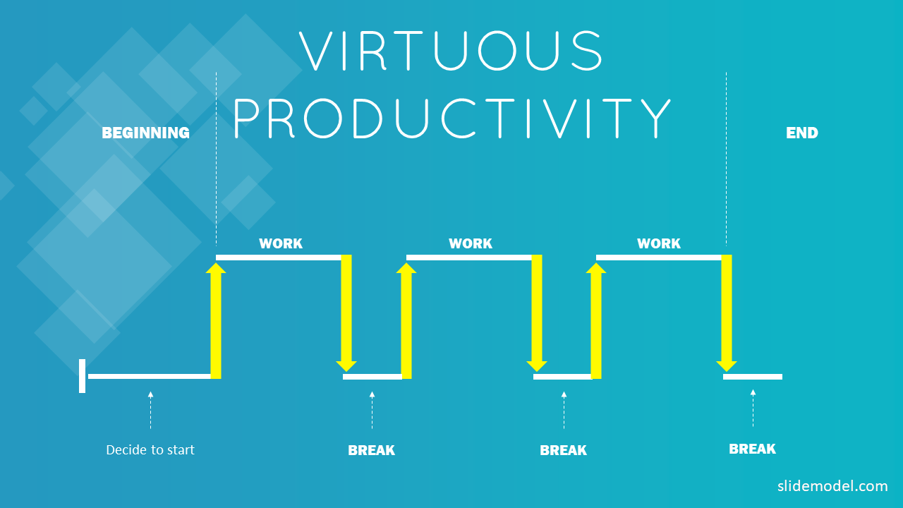 Virtuous Productivity Slide for PowerPoint with Pomodoro Timeline