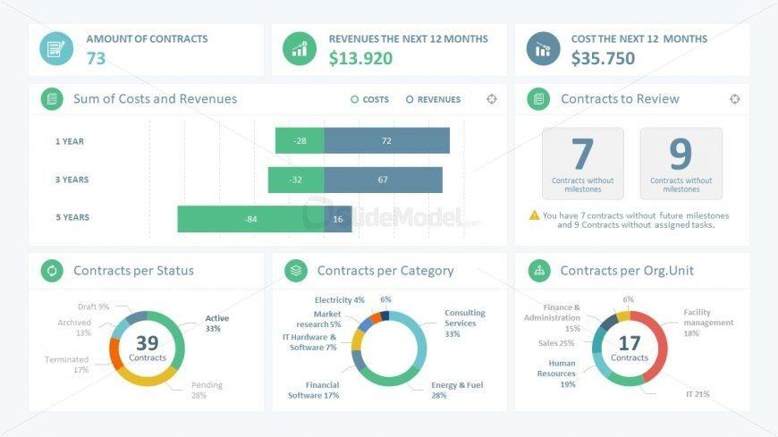 Measure Relevant Metrics Sales Dashboard Slidemodel