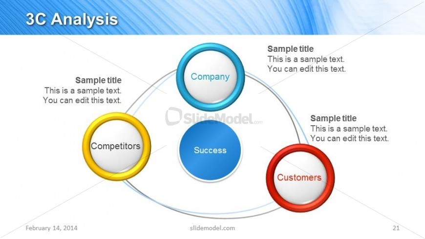 3c Analysis Slide Design For Powerpoint Slidemodel