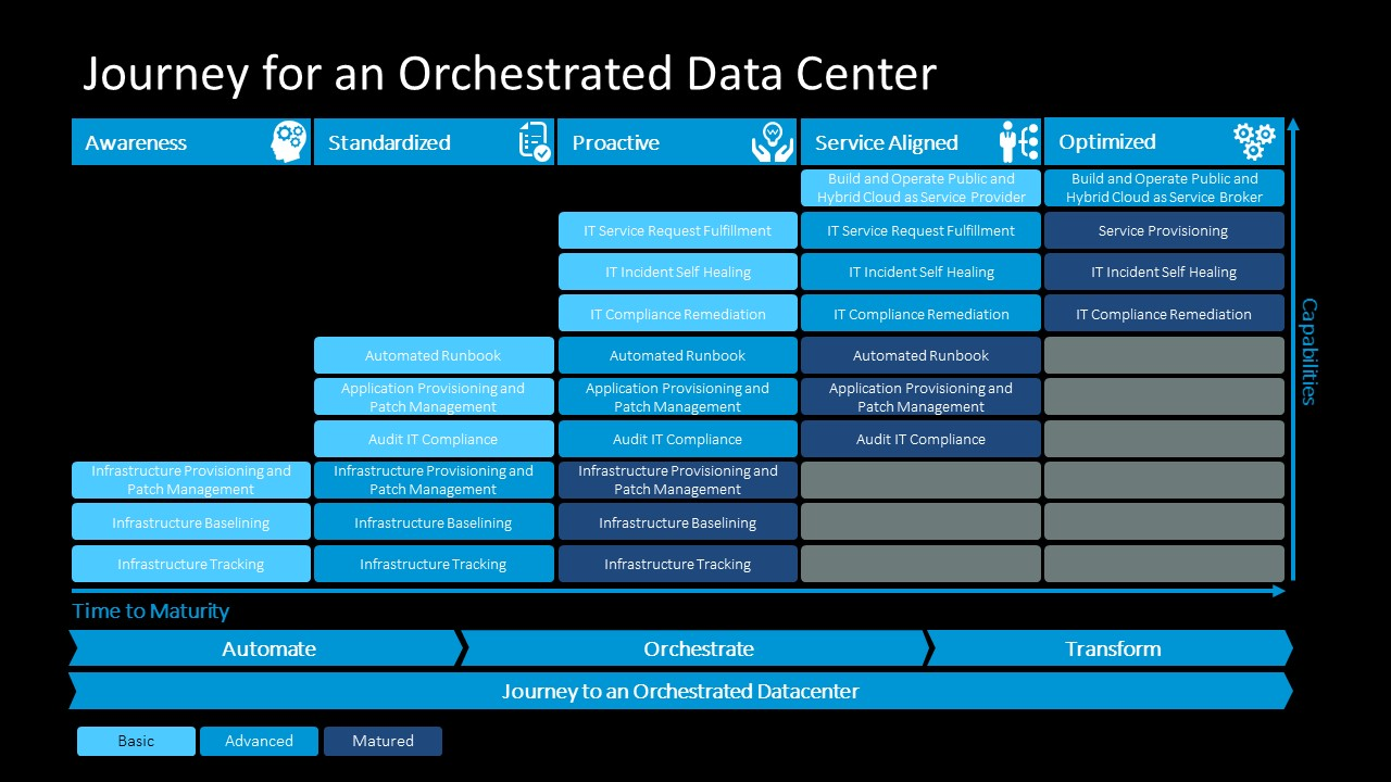 Capability Diagram of Data Center
