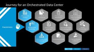 Orchestrated Data Center Design