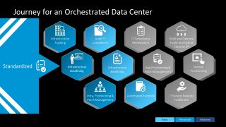 Layout of Standardized Data Orchestration