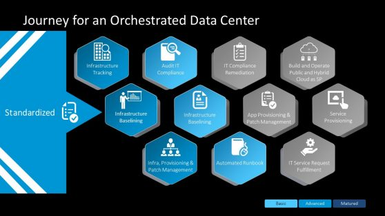 PowerPoint Data Center Orchestrated