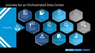 IT Concept Presentation Orchestration