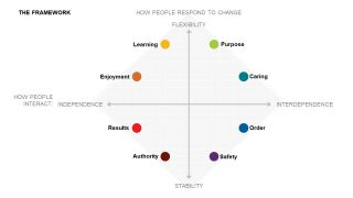 Animated Quadrants Culture Vs Strategy