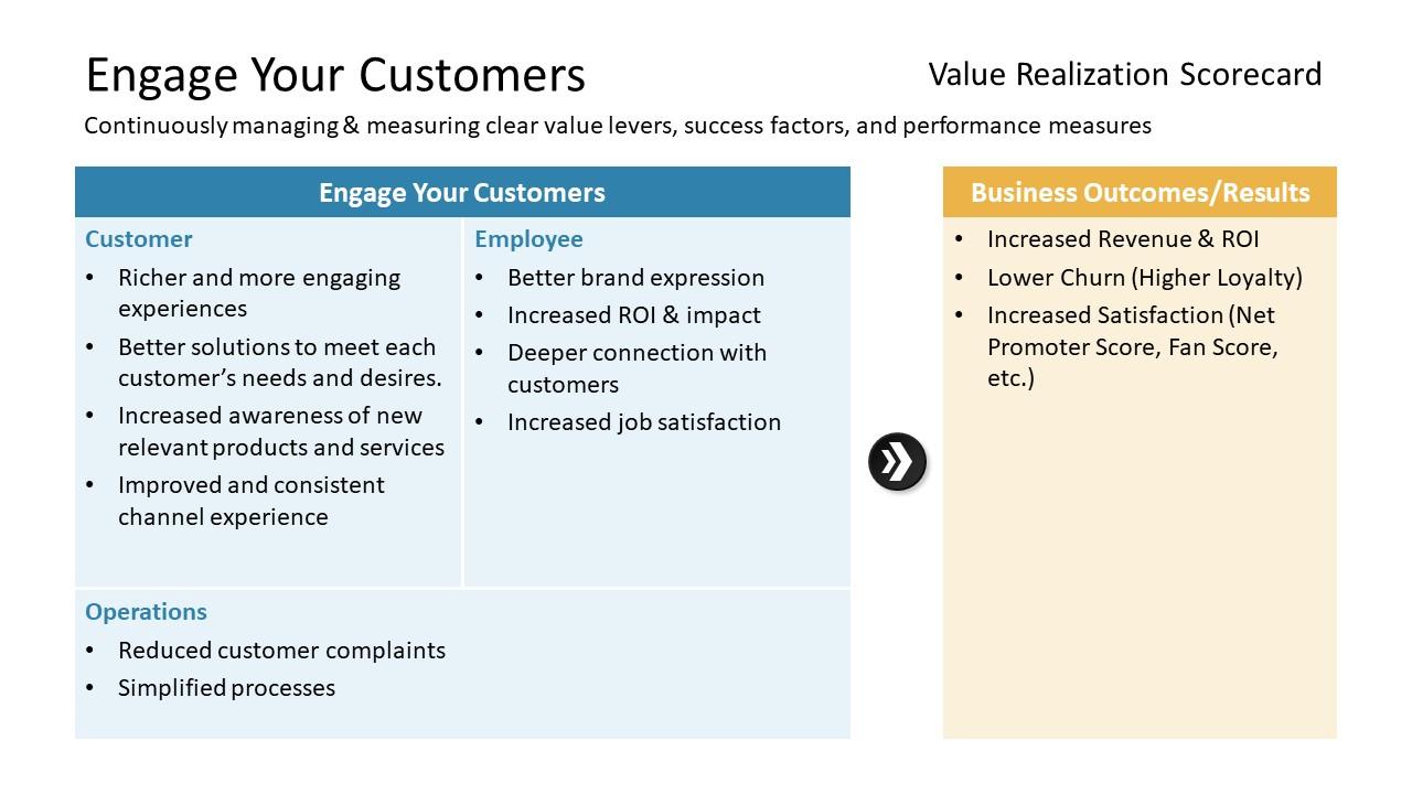Digital transformation Sample Scorecard