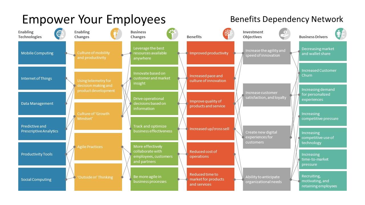 Benefit Dependency Presentation Layout