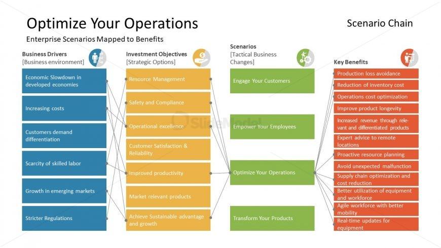 Chain Scenario Format for Operation