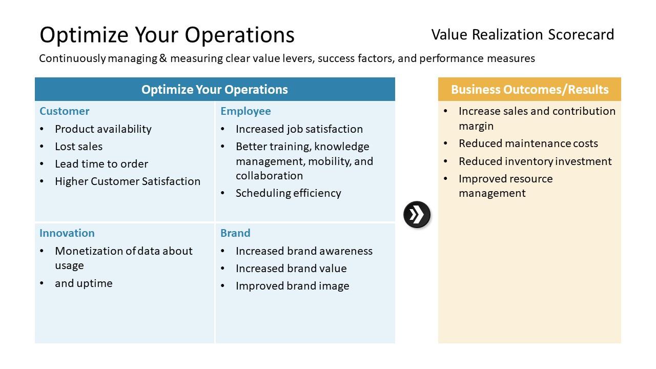 Design of Operation Optimization