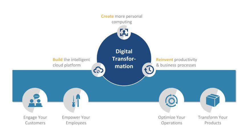 Digital Transformation Patterns PPT