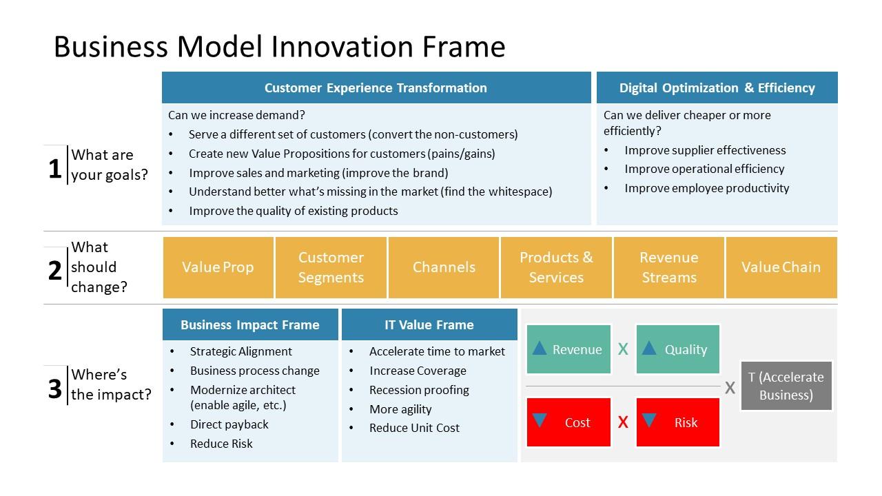 Innovative Model Presentation Slide