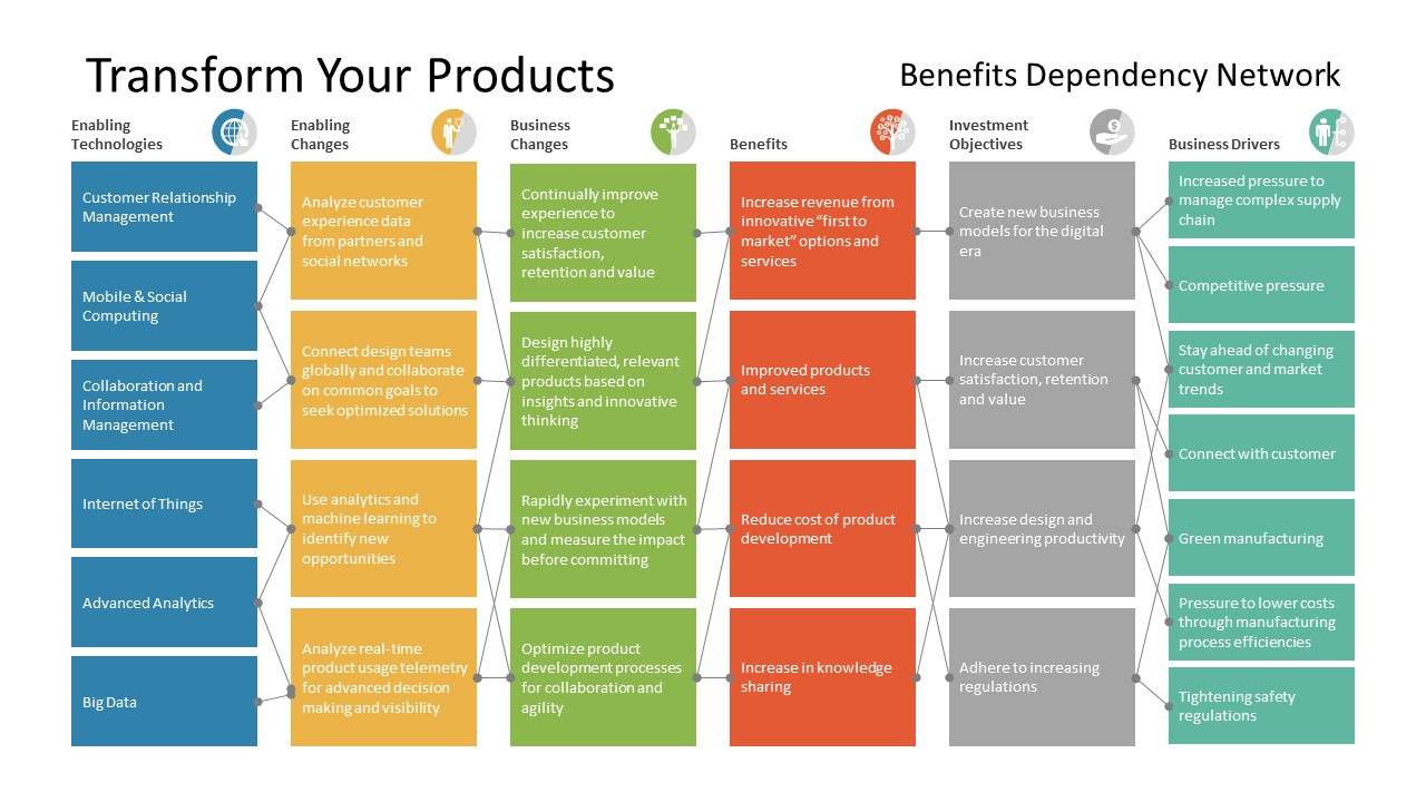 Digital Transformation Product Benefits
