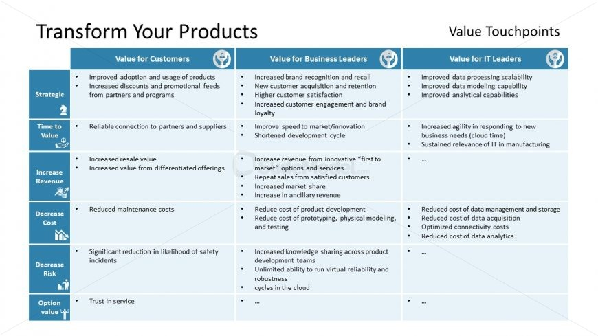Pattern for Product Digital Transformation
