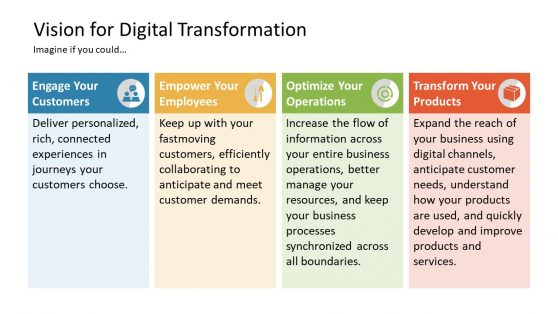 Template of Patterns for Digital Transformation