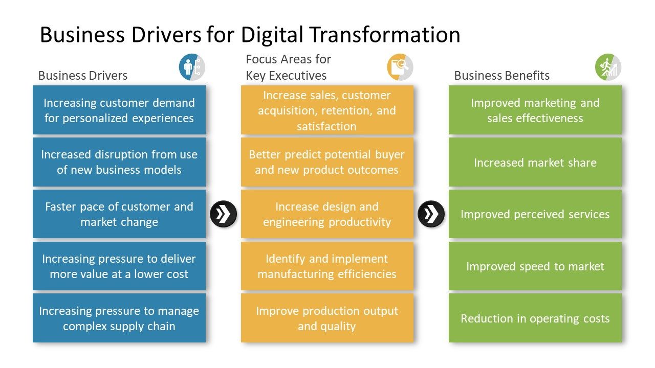 Three Segment Business Drivers List