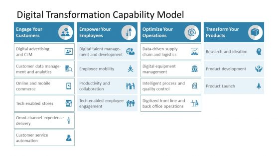 Capability Model PPT Digital Transformation