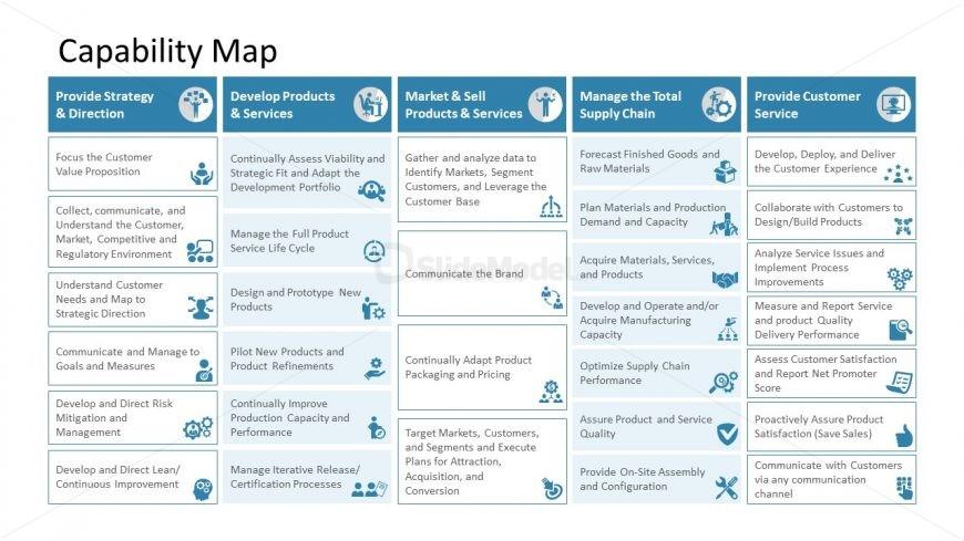 Presentation of Capability Map Design