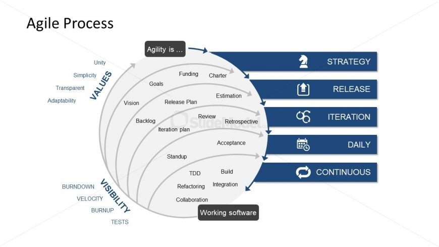 XP Methodology in PowerPoint