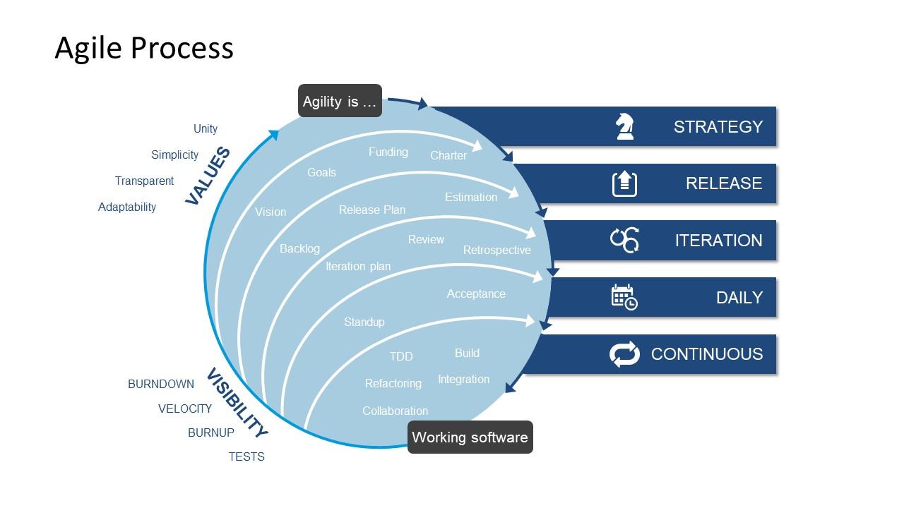 Software Development Methodology Template