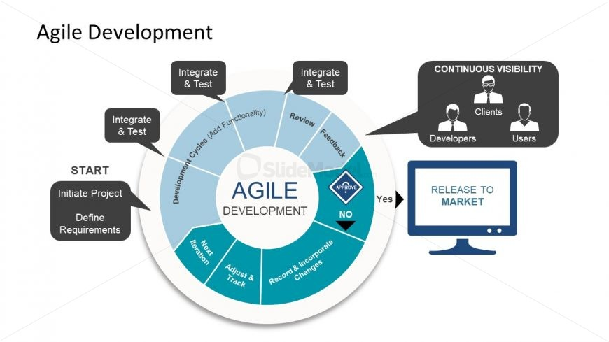 Slide of Iterative Cycles Agile