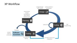 Extreme Programming Workflow Loop