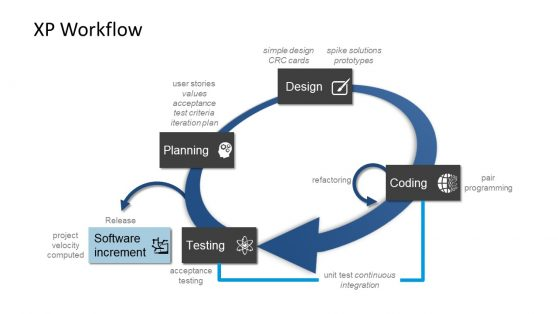 XP Workflow PowerPoint Diagram