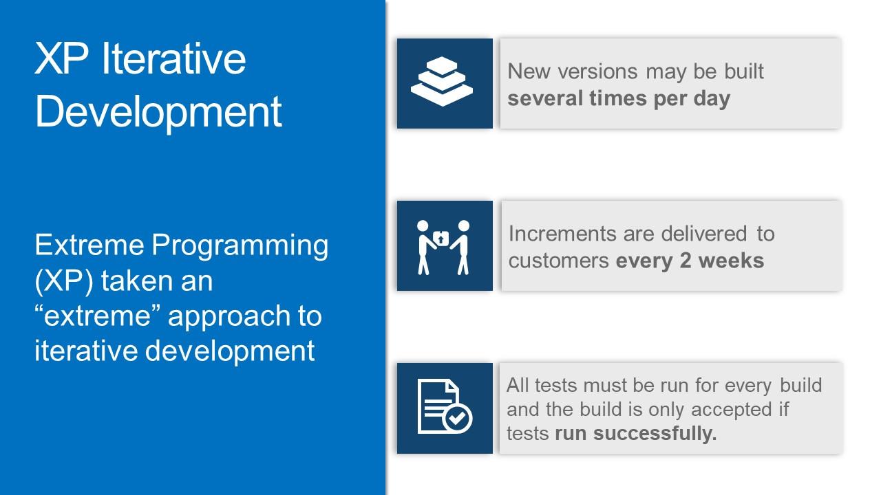 Iterative Development Template XP