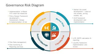 Governance Risk Diagram PowerPoint Templates