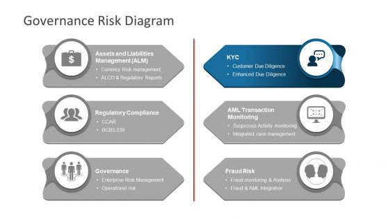 Governance Risk Framework PowerPoint
