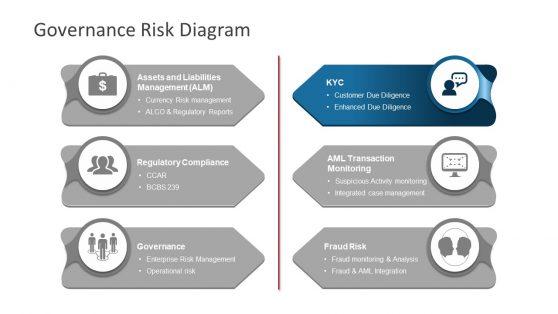 Governance Risk Framework PowerPoint