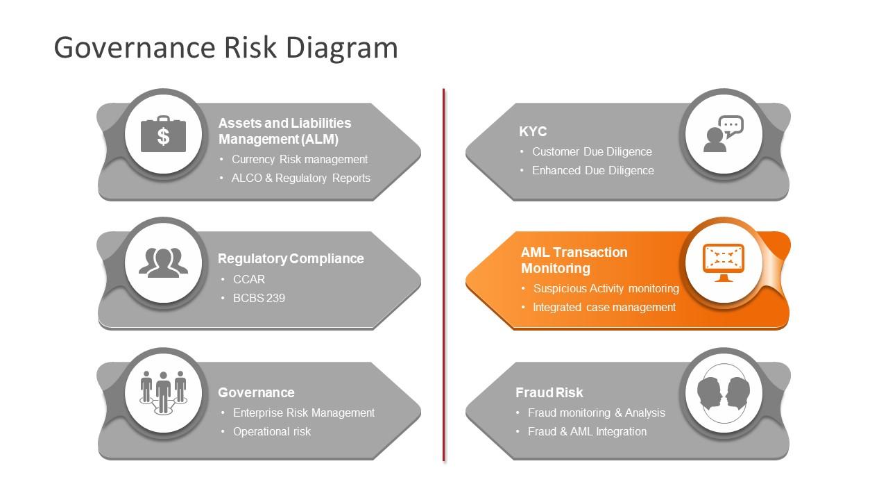 Transaction Monitoring in Risk Governance