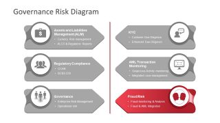 Editable Template Fraud Risk Module