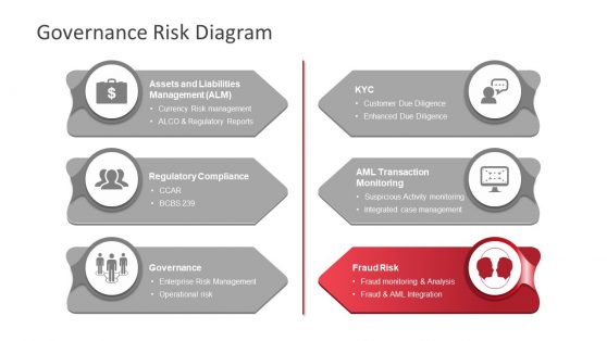 PowerPoint Diagram of Governance Risk