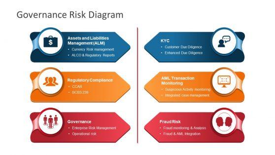 Risk Governance 6 Step Arrow