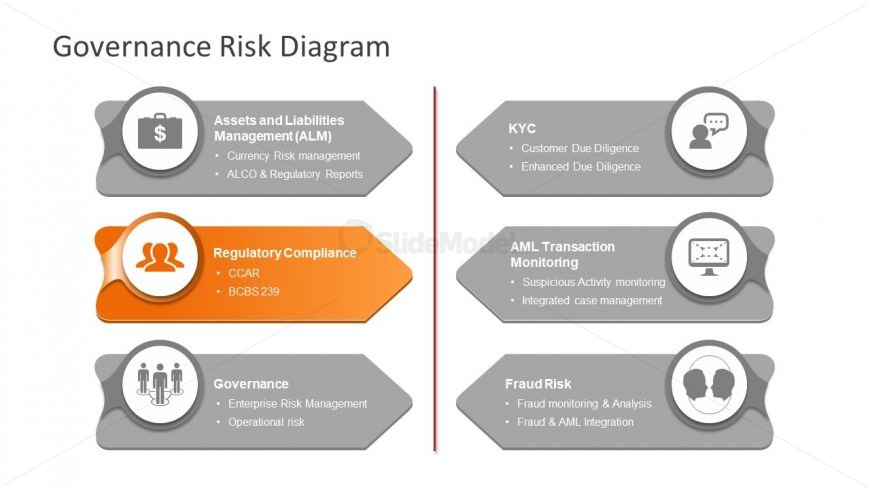 Presentation of Risk Management