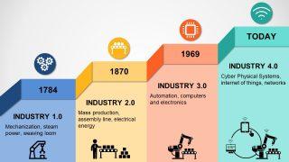Industrialization Through Centuries PPT