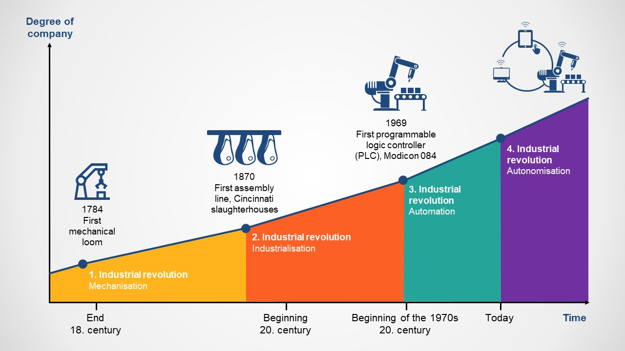 Industry 4.0 Timeline Graph