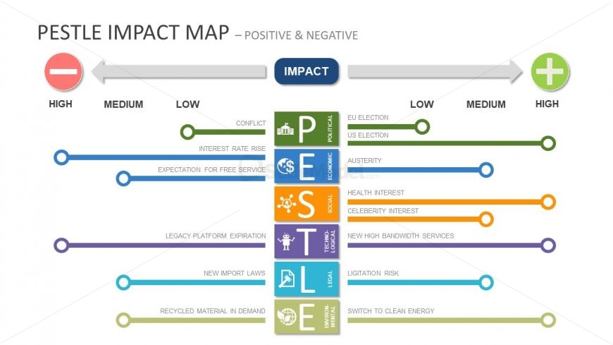 Impact Map PowerPoint Design