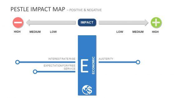 PESTEL Impact Map Presentation