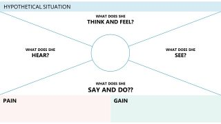 Empathy Map Canvas Powerpoint Template Slidemodel