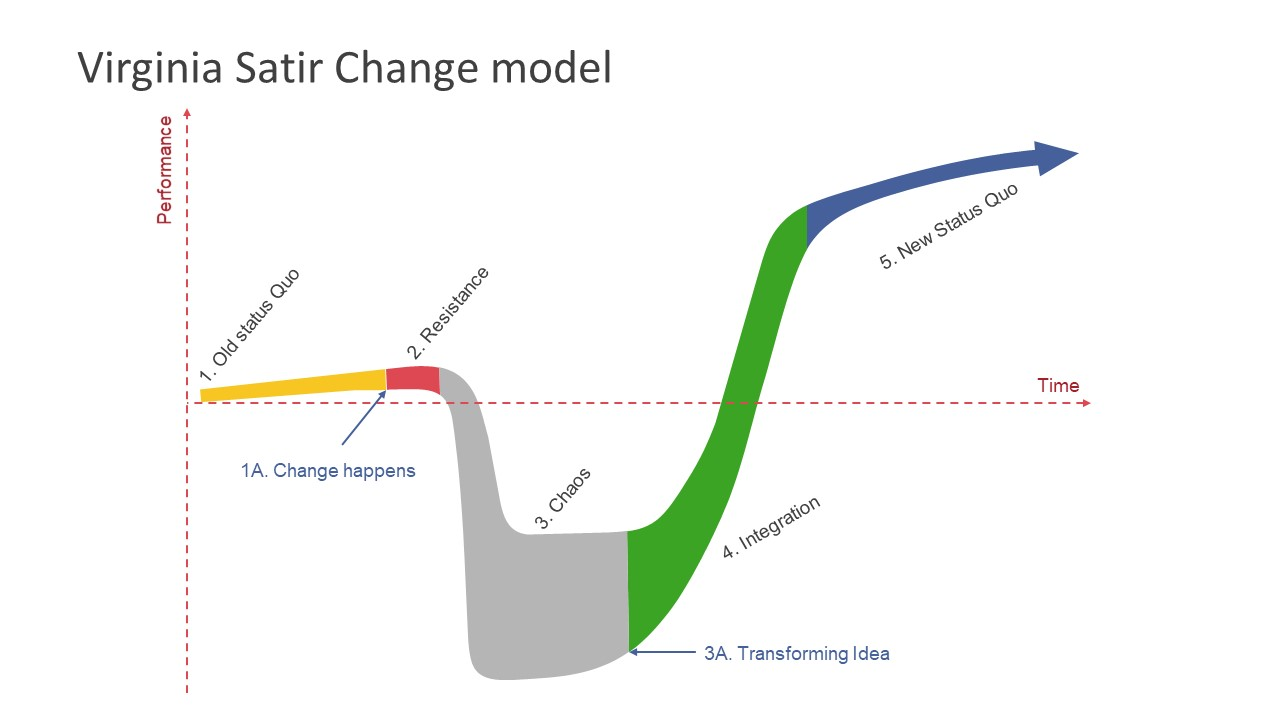 Graph of Change Management Model