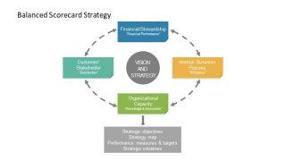 PowerPoint Diagram of Balanced Scorecards